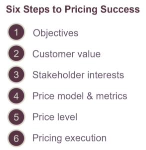 pricing-six-steps